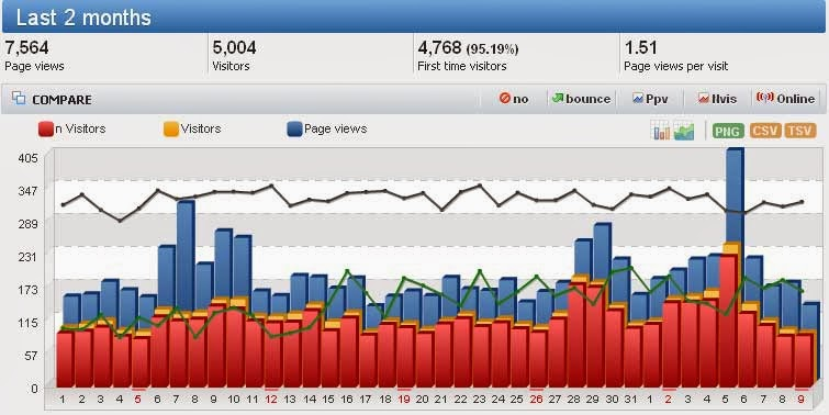 Bounce Rate for last 2 months