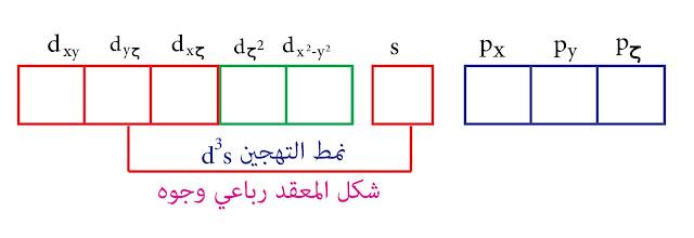 لتهجين من النمط d³s- نظرية رابطة التكافؤ الفاناديوم الخماسي