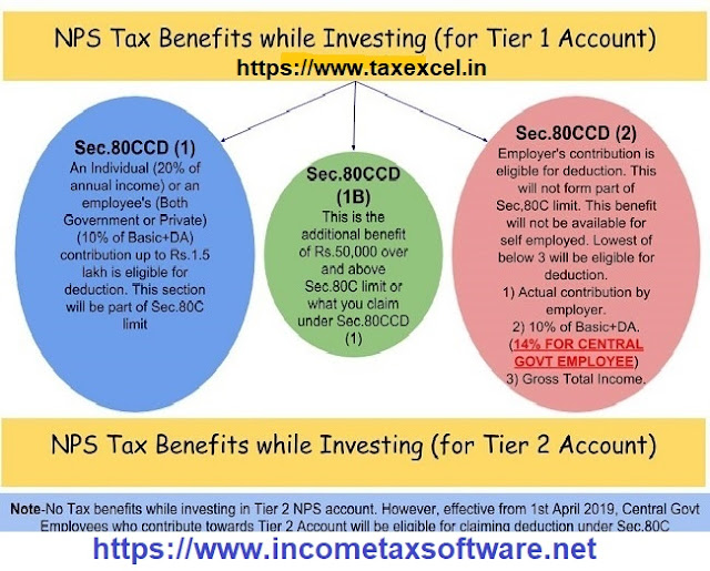 Income Tax Pension benefits U/s 80ccd