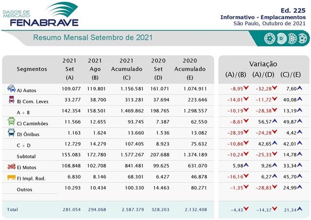 FENABRAVE: Emplacamentos de Veículos mantém recuperação no acumulado, mas devem fechar o ano com alta de 11,1%, num resultado inferior ao estimado em julho
