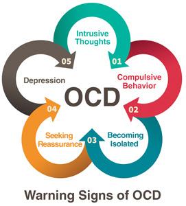 Apa itu OCD, Apa maksud OCD, Info Penyakit, OCD, Obsessive Compulsive Disorder
