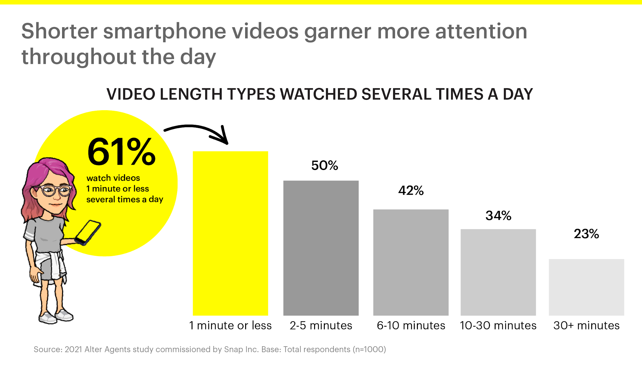 Snapchat conducted a research that depicts their audience's response towards the video content that gets featured in the app