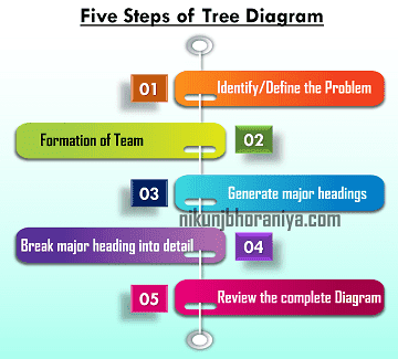 How to make a Tree Diagram