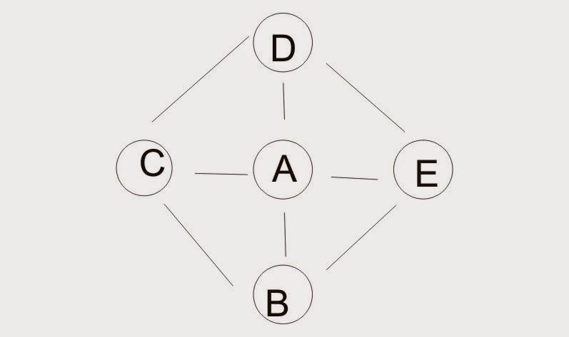 Understanding of internal links and external links