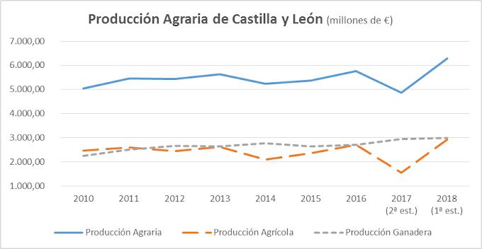 La renta agraria alcanza el mayor valor de la última década al superar los 2.770 millones de euros