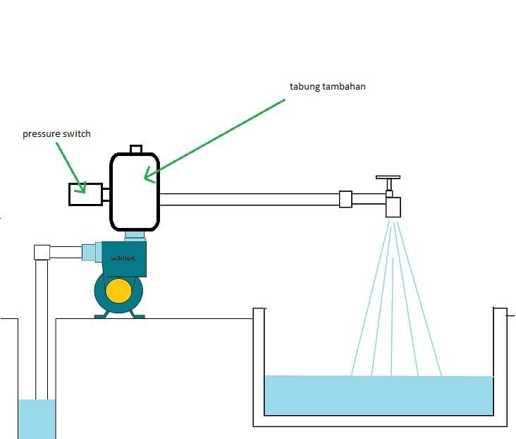 Cara Memasang Saklar Otomatis Pressure Switch Pada Pompa Air Dengan Mudah Wijdan Kelistrikan