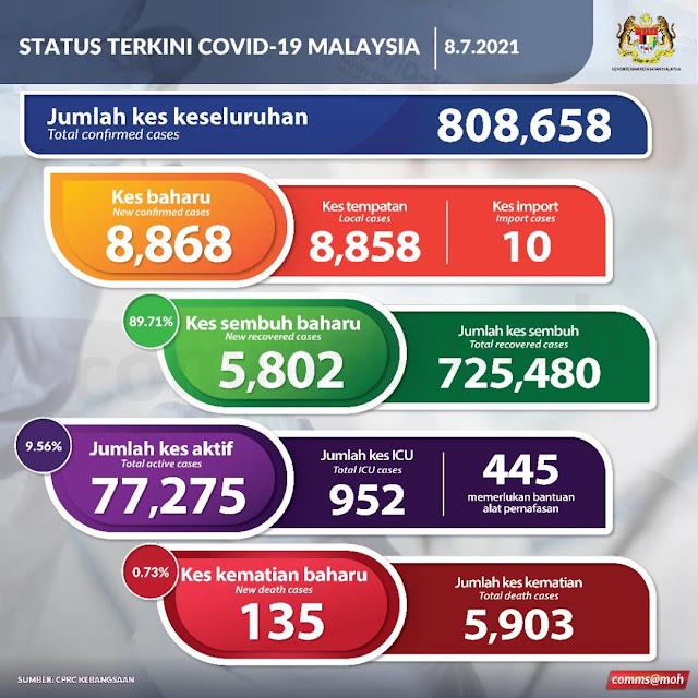 Kes baharu positive Covid19 sebanyak 8,868 dan 135 kes kematian pada 8 Julai 2021
