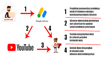 infografis alur pembayaran uang youtube ke youtuber