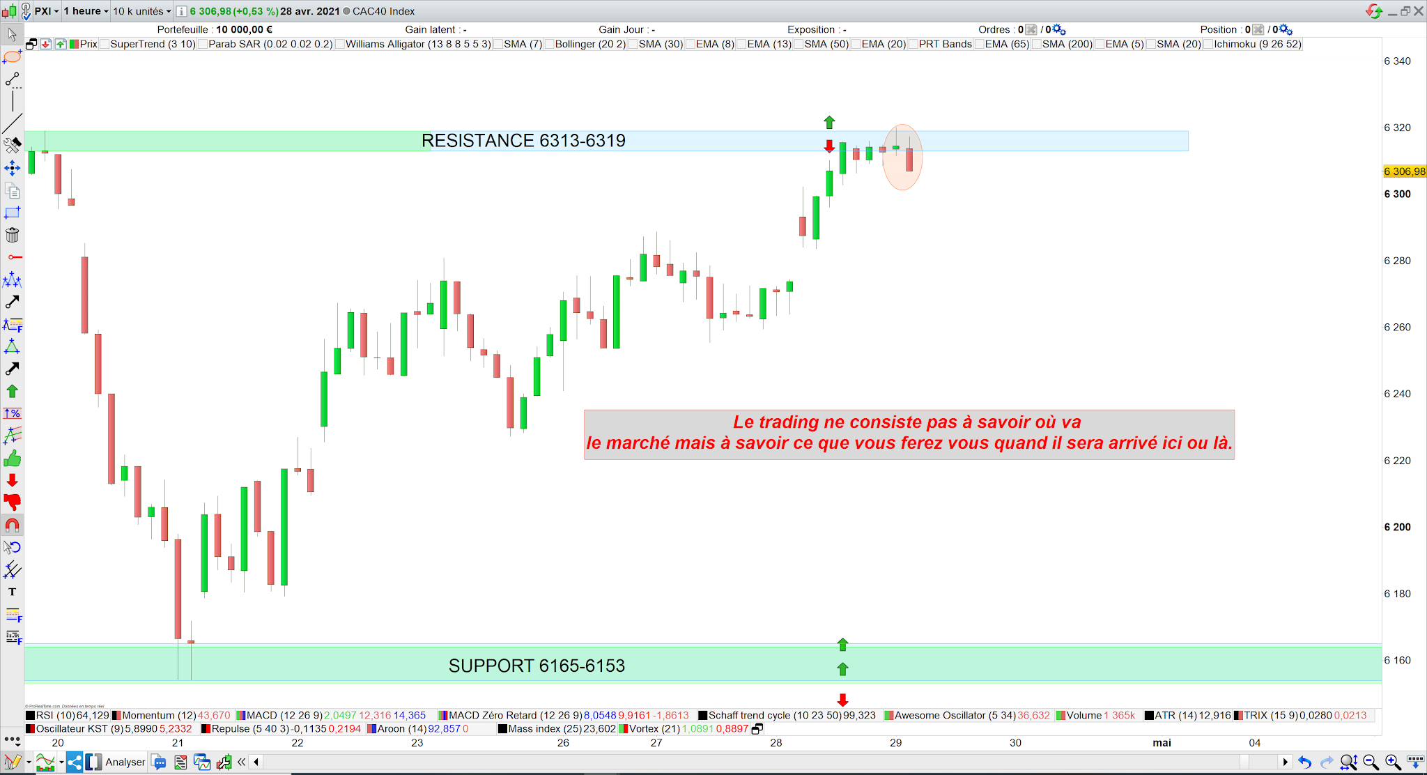 Trading cac40 29 avril 21