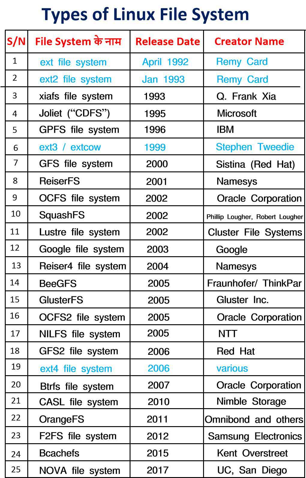 Types of Extended File System in Linux in Hindi    ext ext2 ext3 ext4 file system in Linux in Hindi