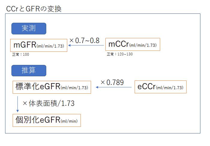 クレアチニン クリアランス 計算 式
