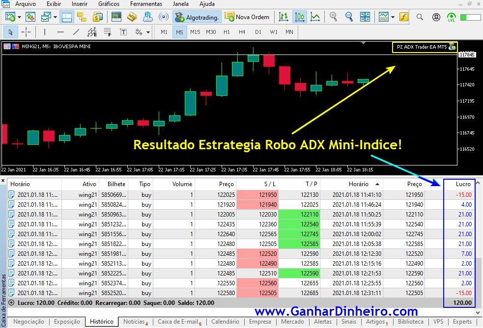 Resultados da Estratégia no dia 18-01-2021 Robô ADX PZ Mini-Índice Fez 120 Reais