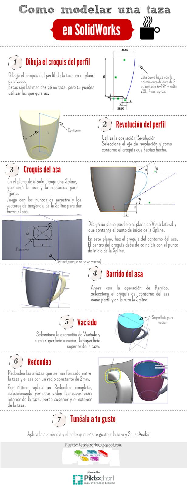 Infografia sobre como modelar una taza en Solidworks