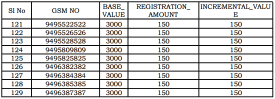 BSNL Kerala Circle E-Auction of Fancy / Vanity Mobile Numbers : December 2015, Starts from 18-12-2015 to 25-12-2015-5