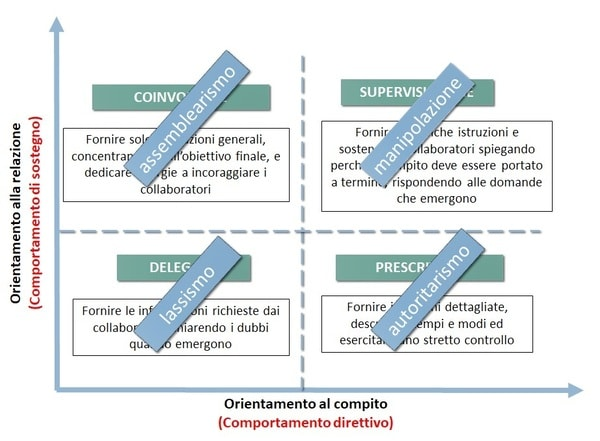 Degenerazione stili di leadership