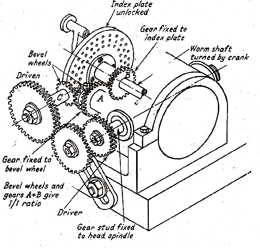 Mechanical Technology Differential Indexing