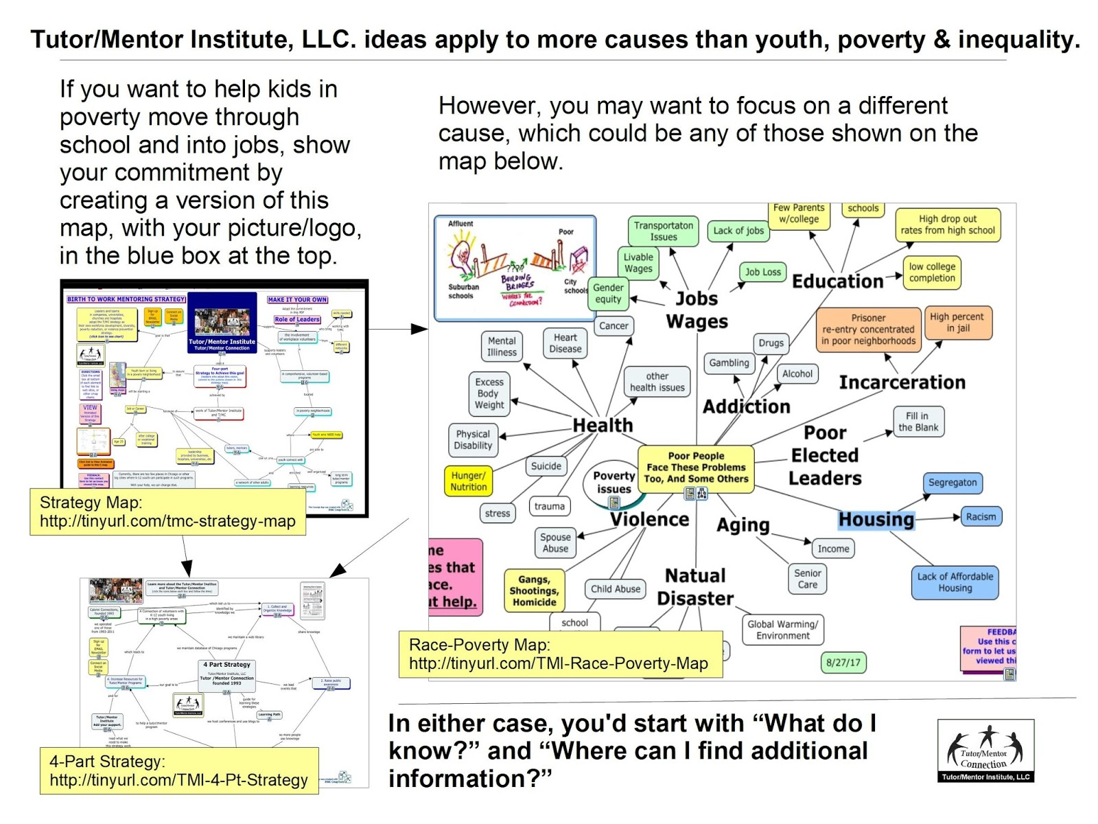 below is the strategy map shown in the upper left of this graphic in this blog article i describe this vision and the information shown