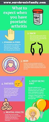 Psoriatic Arthritis Infographic