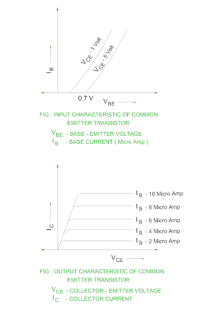 input-and-output-characteristics-of-common-emitter-transistor-configuration