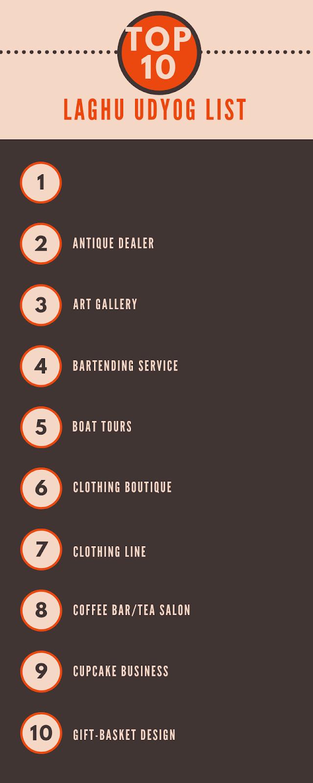 This infographic is all about Top 10 laghu udyog list  लघु एवं कुटीर उद्योग, लघु उद्योग के बारे में जानकारी, घरेलू उद्योग, लघु उद्योग लिस्ट laghu udyog and kutir udyog in Hindi,small business in hindi