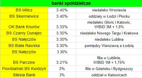 Najlepsze IKE w banku spółdzielczym 2017