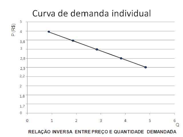 Fatores de produção e custo de oportunidade