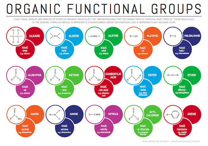 Image result for organic functional groups chart a level