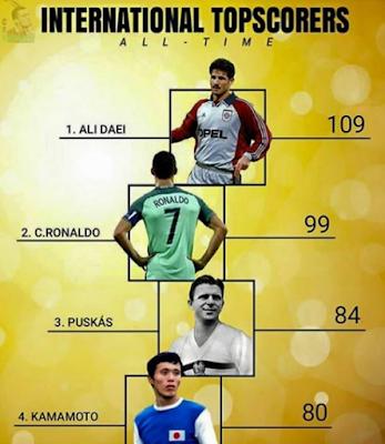 International GOAL Topscorers... #ALIDAEI, #Ronaldo #CR7, #PUSKAS, #KAMAMOTO.