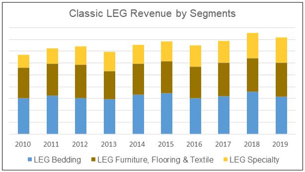 LEG Classic segment revenue