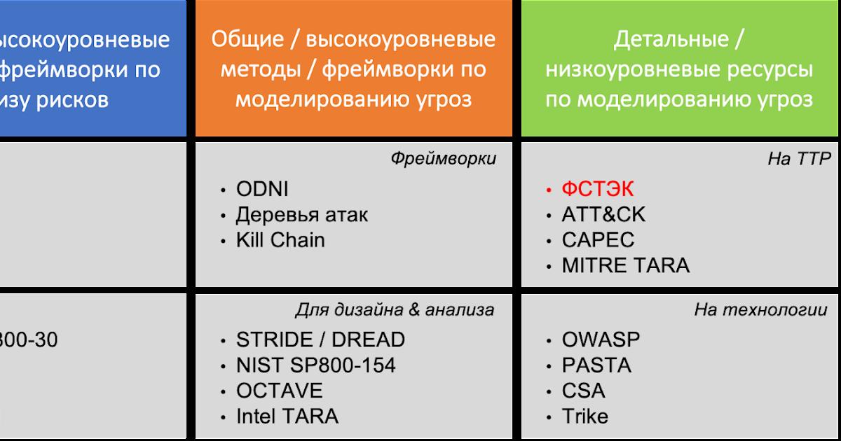Как я моделировал угрозы по проекту новой методики ФСТЭК. Часть 5
