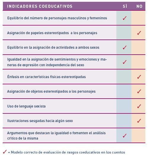 INDICADORES COEDUCATIVOS