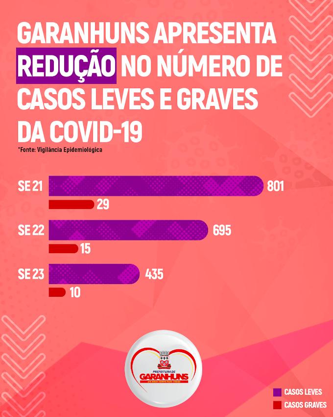 Garanhuns apresenta redução no número de casos graves da Covid-19