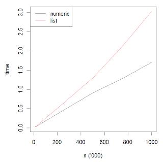 GNU R loop speed comparison