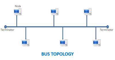 Network Topology Bus Topology