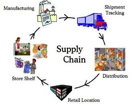 supply chain textbook 9 pdf