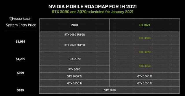 NVIDIA Readies RTX 30-series