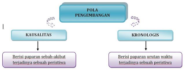 KUMPULAN SOAL BAHASA INDONESIA: November 2020