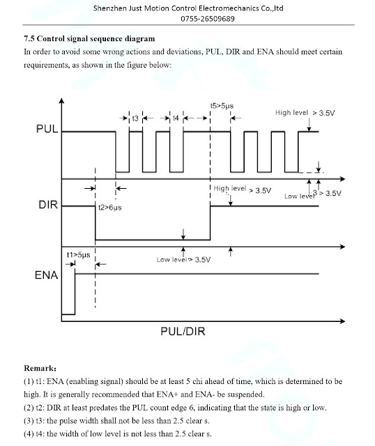 iHSV servomotor timing diagram