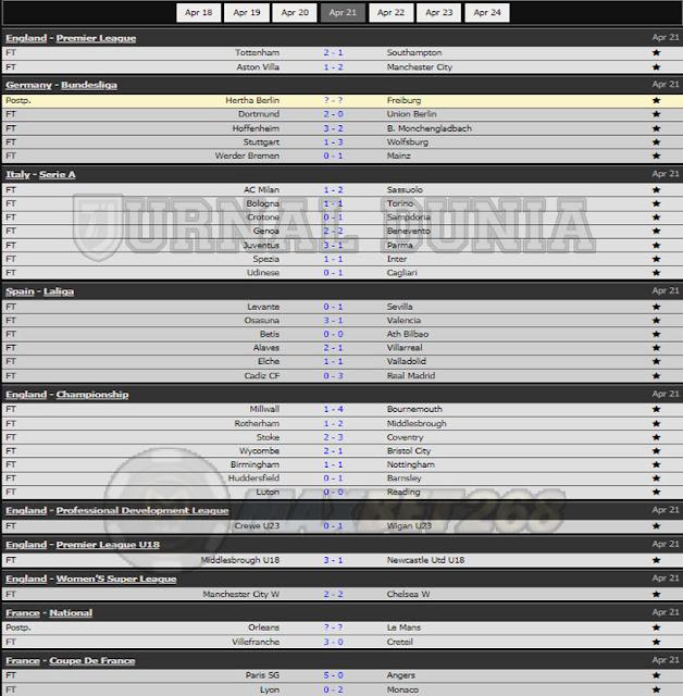 Hasil Pertandingan Sepakbola Tadi Malam, Rabu Tanggal 21  - 22 April 2021