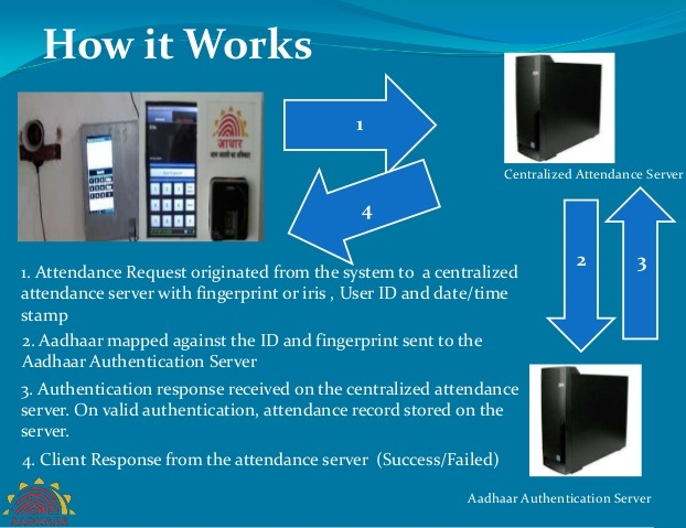 arindam bhadra aadhaar based biometric attendance system