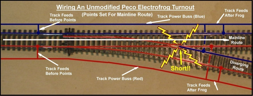 Railway Bob U0026 39 S Module Building Tips
