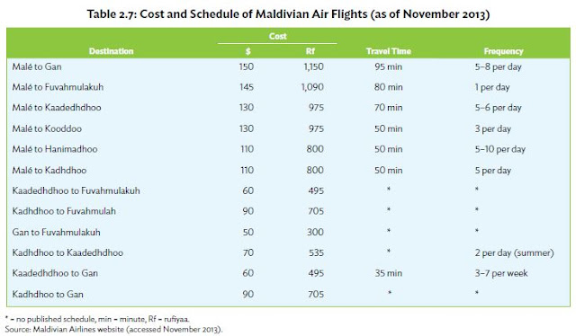 Cost and Schedule of Maldivian Air Flights (as of Nov 2013)