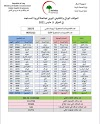 الموقف الوبائي والتلقيحي اليومي لجائحة كورونا في العراق ليوم الاحد الموافق 9 ايار 2021