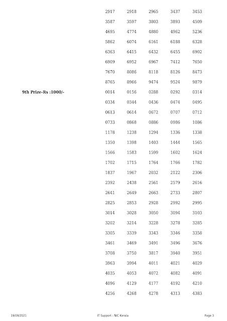 Kerala Lottery Result Thiruvonam Bumper Br 81 19.09.2021 part-3
