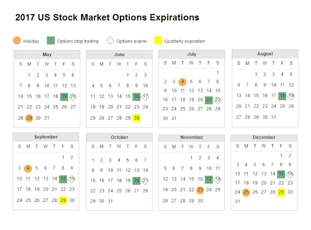 Weekly stock options expiration