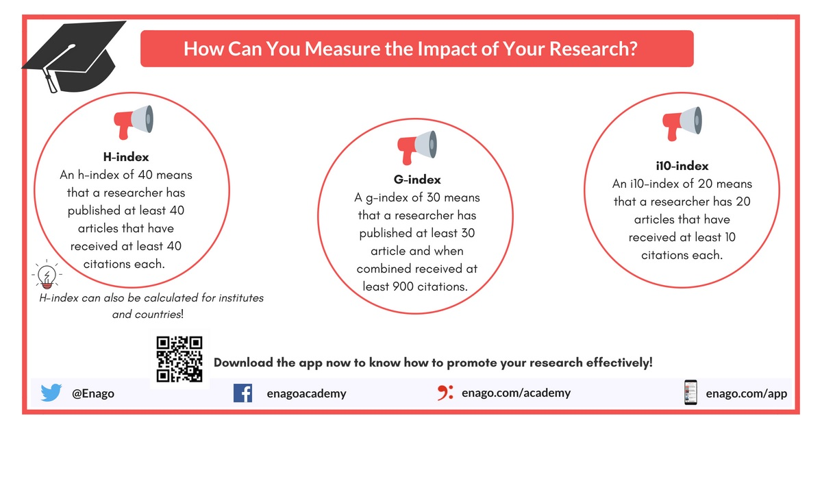 Measuring the Impact of Articles, Journals and Nations