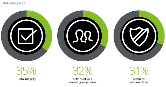 Chart Attribute: Top three ranked most concerning cyber threats among total participants / Source: Figure 19, Page 23, The future of cyber survey 2019 Cyber everywhere. Succeed anywhere, Deloitte.