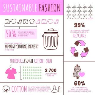 sustainable fashion dalam hubungannya dengan softener laundry pelembut pakaian yang ramah lingkungan