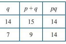 Kunci Jawaban Uji Kompetensi 2 Bab Persamaan dan Fungsi Kuadrat Kelas 9 K13