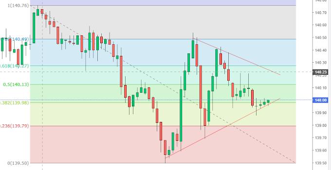 GBP JPY Symmetrical Wedge  Pattern